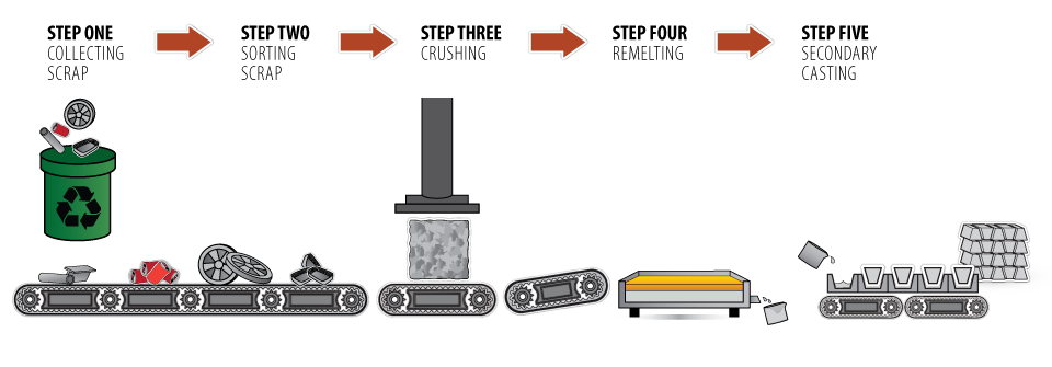 aluminium recycling process