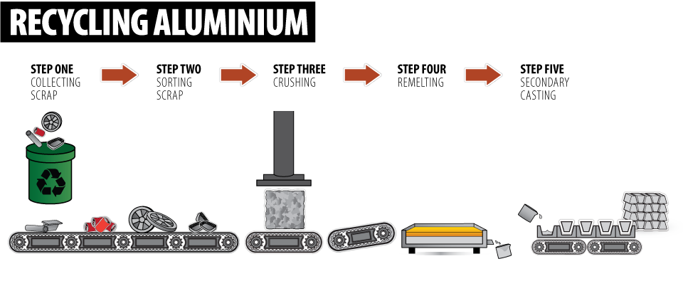 What Is Aluminium Recycling The Process Amp Uses